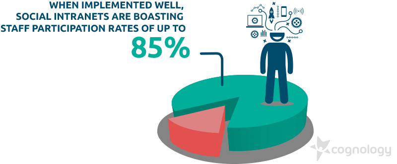 When implemented well, social intranets are boasting staff participation rates of up to 85%