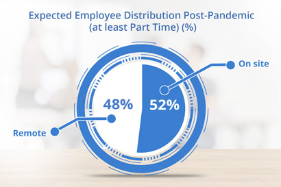 Expected Employee Distribution Post-Pandemic